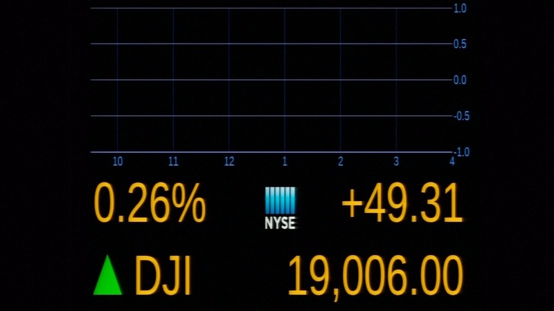 Dow peeks above 19,000 for the first time