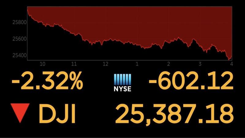 Apple, Goldman lead 600-point Dow tumble