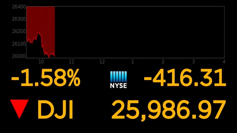Wall St tumbles on lack of trade war progress